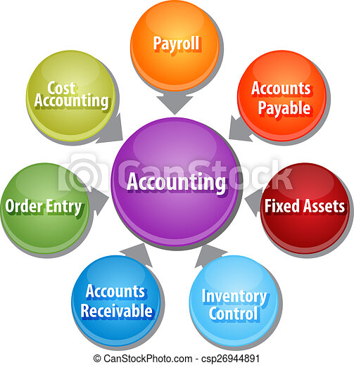 Accounting systems business diagram illustration - csp26944891