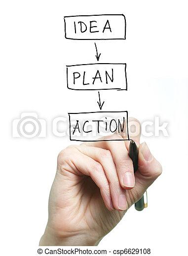actie, idee, plan - csp6629108