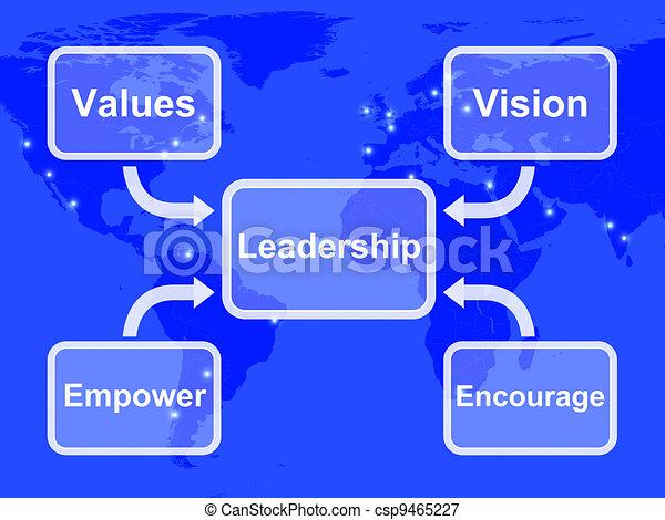 El diagrama de liderazgo muestra valores de visión de poder y anima - csp9465227