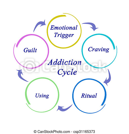 Addiction Cycle - csp31165373