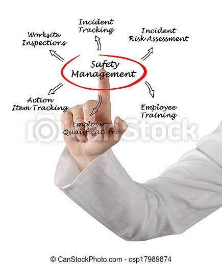 administration, säkerhet - csp17989874