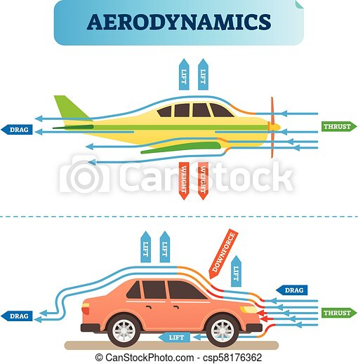 Enjoyable Aerodynamics Air Flow Engineering Vector Illustration Diagram With Wiring 101 Capemaxxcnl