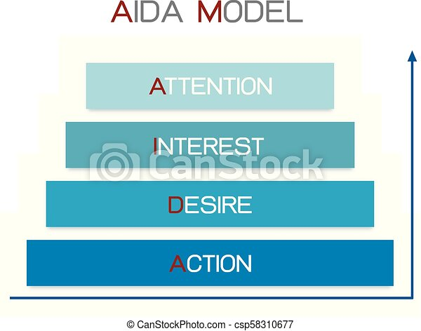 AIDA Model with Attention, Interest, Desire and Action - csp58310677