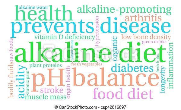 Alkaline Diet Word Cloud - csp42816897