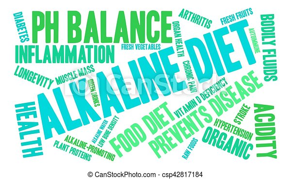 Alkaline Diet Word Cloud - csp42817184