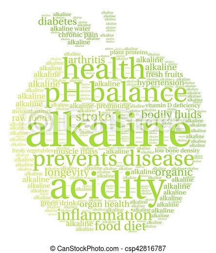 Alkaline Word Cloud - csp42816787