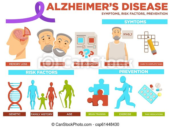 Alzheimer disease risk factor and prevention poster vector - csp61448430