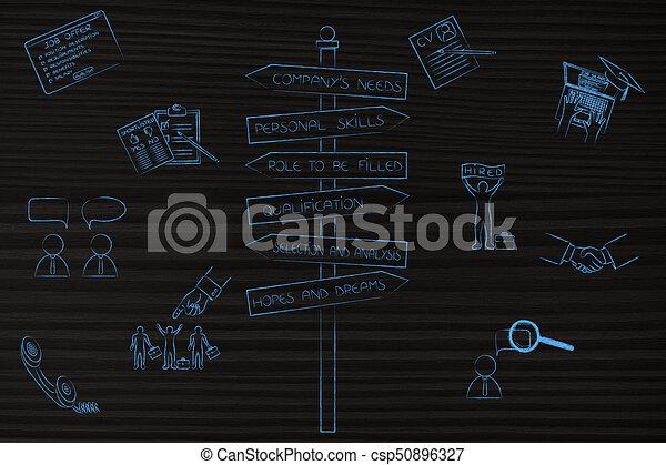 Señal de carretera con palabras clave de reclutamiento de la compañía y el punto de vista del solicitante con iconos - csp50896327