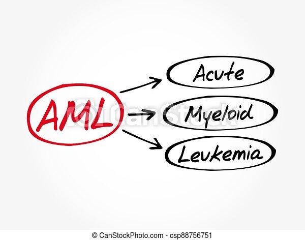 AML - Acute Myeloid Leukemia acronym, medical concept background - csp88756751