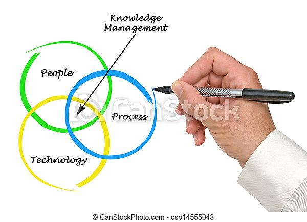 amministrazione, conoscenza - csp14555043