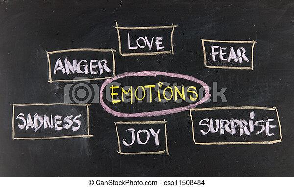 amour, tristesse, peur, joie, surprise, colère - csp11508484