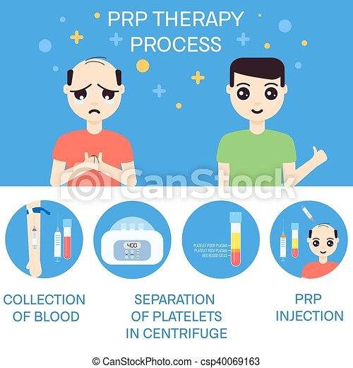 antes de, rpr, terapia, após, homem - csp40069163