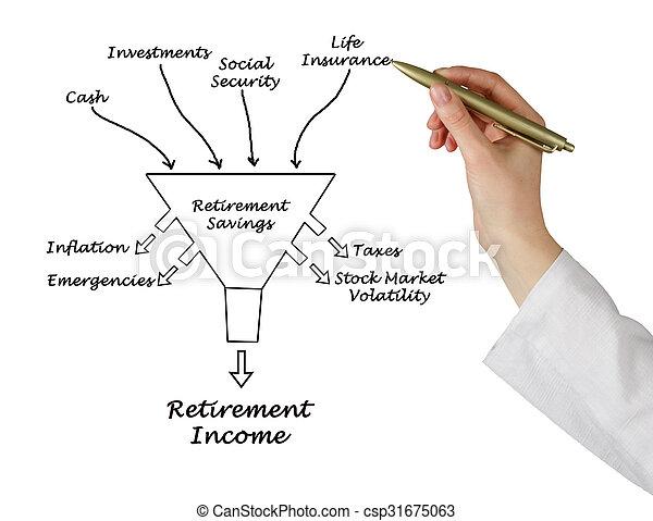aposentadoria, renda - csp31675063