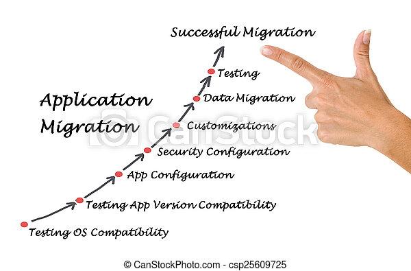 Application Migration - csp25609725