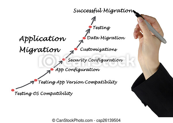 Application Migration - csp26139504