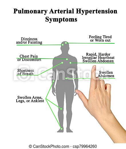 Artériel, hypertension, symptômes, pulmonaire, sept.