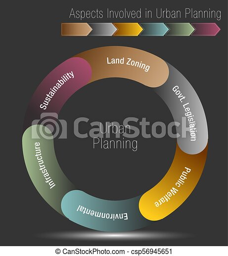 Aspects Involved in Urban Planning - csp56945651