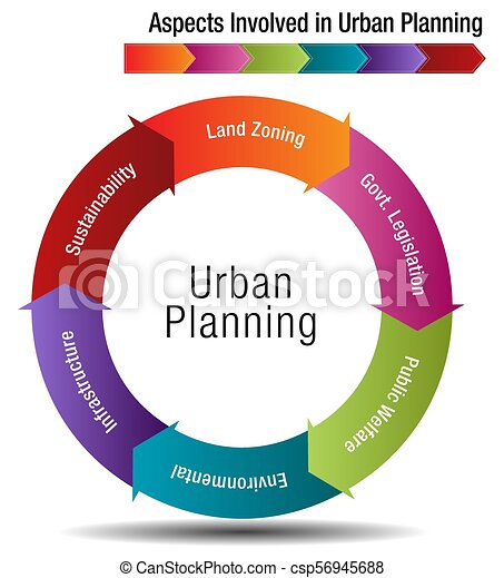 Aspects Involved in Urban Planning - csp56945688