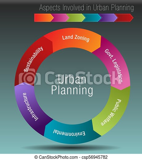Aspects Involved in Urban Planning - csp56945782