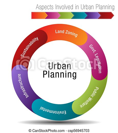 Aspects Involved in Urban Planning - csp56945703