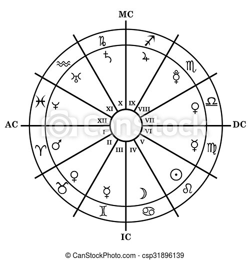 astrological chart signs
