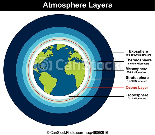 Atmosphere layers structure of earth diagram showing globe vector atmosphere layers structure of earth diagram csp49060916 ccuart Gallery
