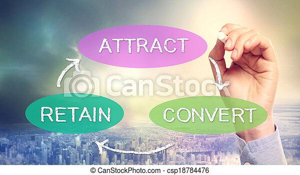 Attraction, Retention, Conversion Business Concept - csp18784476