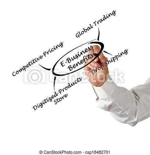 avantages, e-affaires - csp18482701