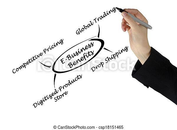 avantages, e-affaires - csp18151465