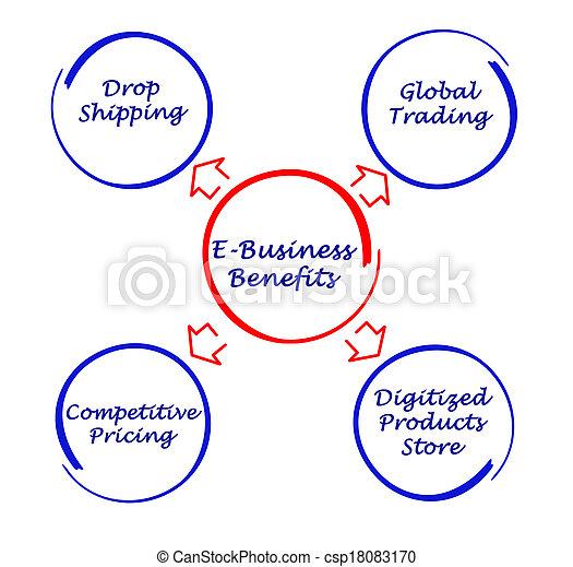 avantages, e-affaires - csp18083170