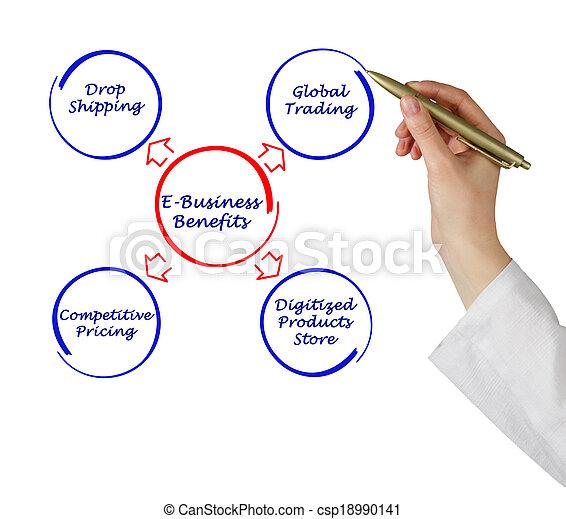 avantages, e-affaires - csp18990141