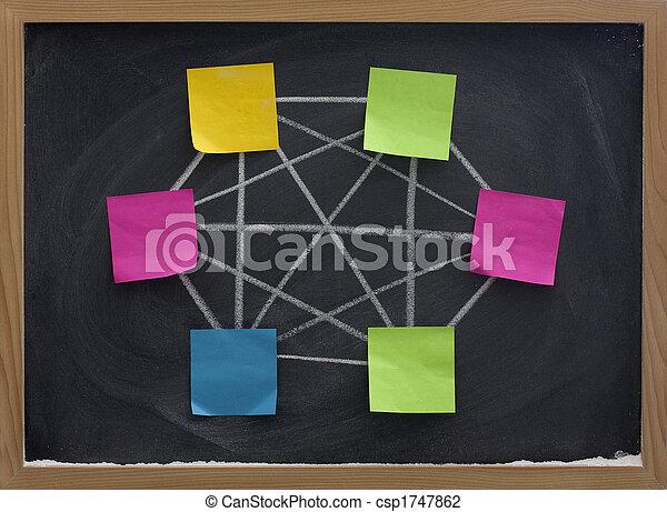 begriff, vernetzung, völlig, tafel, edv, conected - csp1747862