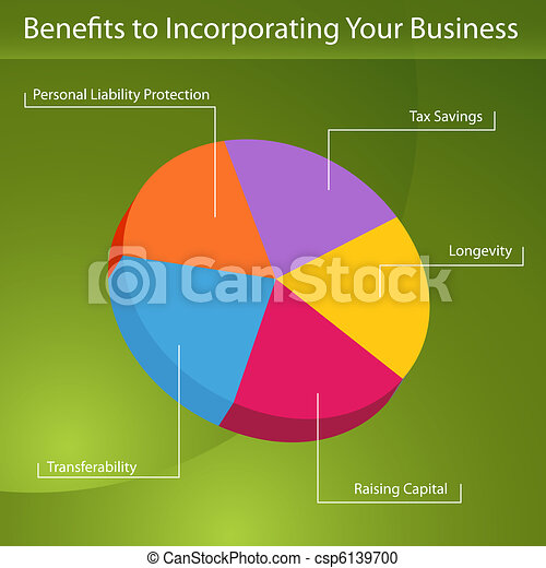 Benefits To Incorporation - csp6139700