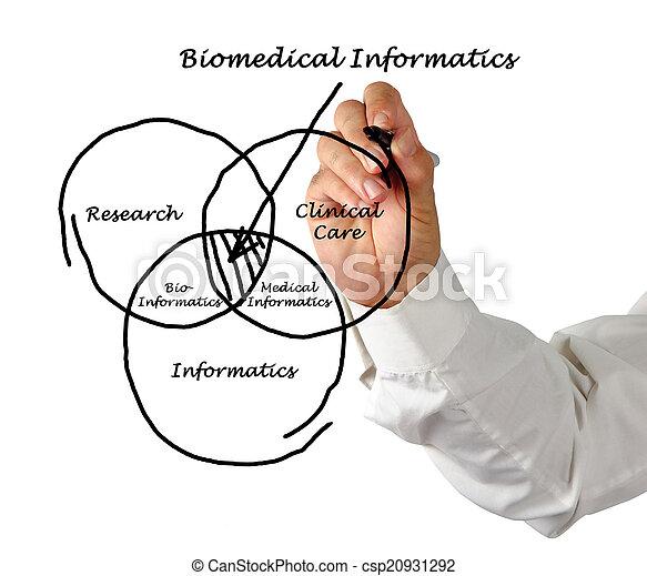 Biomedical Informatics - csp20931292