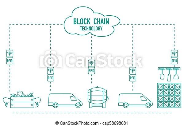 Blockchain. RFID technology. Winemaking. - csp58698081