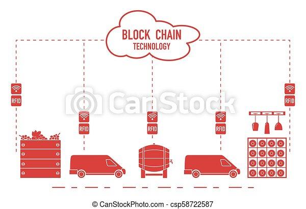 Blockchain. RFID technology. Winemaking. - csp58722587