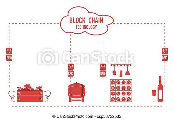 Blockchain. RFID technology. Winemaking. - csp58722532
