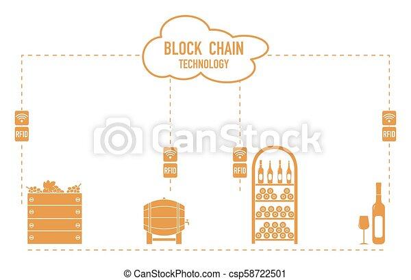 Blockchain. RFID technology. Winemaking. - csp58722501