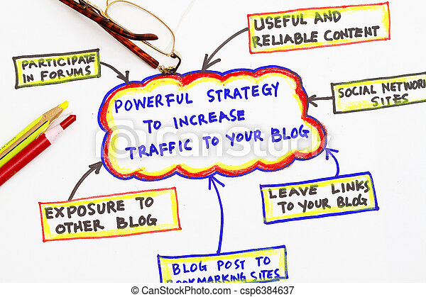 Blog traffic source - csp6384637