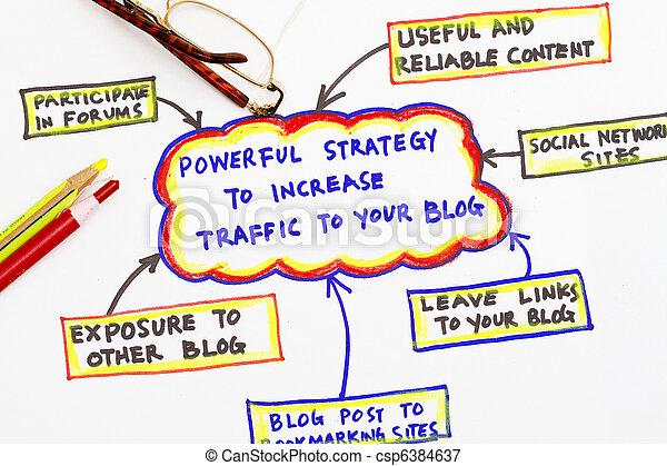 Blog traffic source - csp6384637