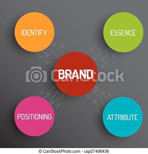 Brand concept schema diagram - csp27498436