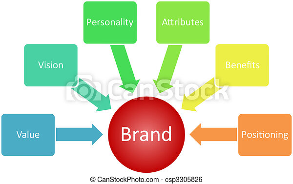 Brand value business diagram