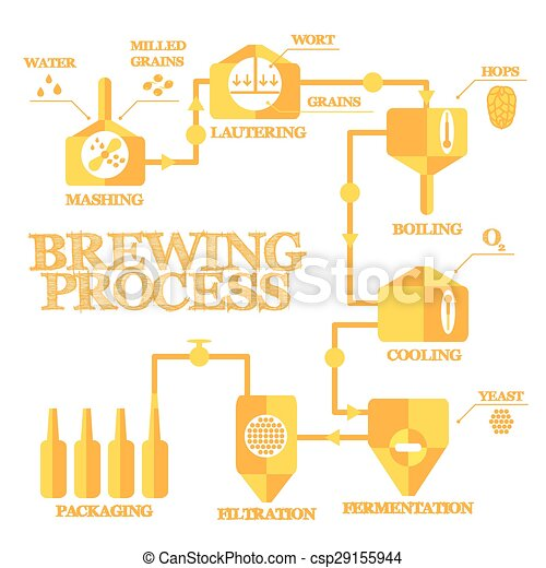Brewery process infographics - csp29155944