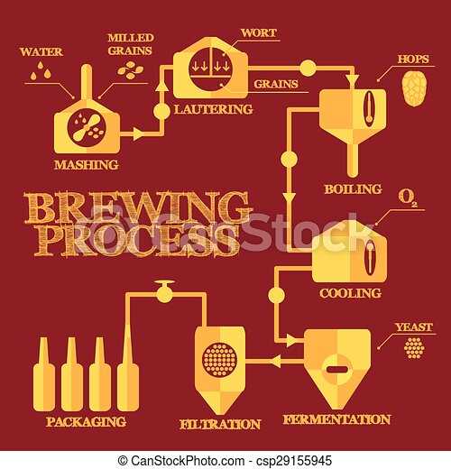 Brewery process infographics - csp29155945