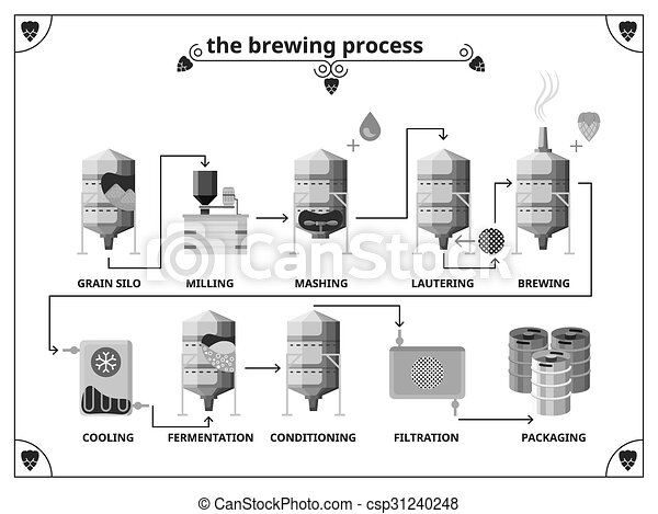 Brewery production process vector infographics template - csp31240248