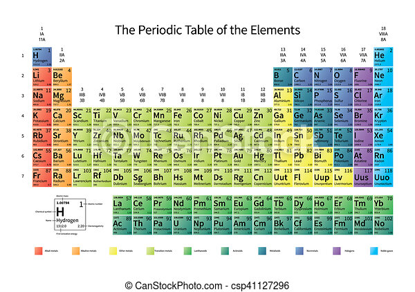 Bright colorful periodic table of the elements with atomic stock bright colorful periodic table of the elements with atomic mass electronegativity and 1st ionization energy urtaz Choice Image