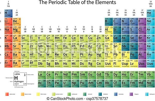 Periodic table of the elements with atomic number symbol and weight bright colorful periodic table of the elements with atomic mass electronegativity and 1st ionization energy urtaz Gallery