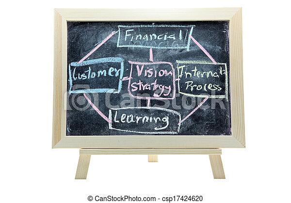 business Balance Score Card analysis - csp17424620