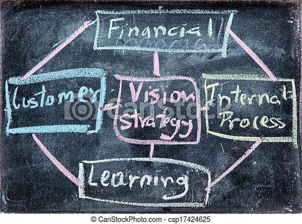 business Balance Score Card analysis - csp17424625