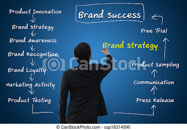 Business Concept of Brand Strategy  - csp16314590